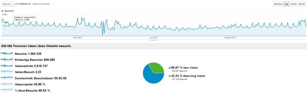 robinsblog jahresstatistik 2012