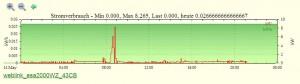 Sender der Stromspar-Ampel verbunden mit fhem-Hausautomations-Server