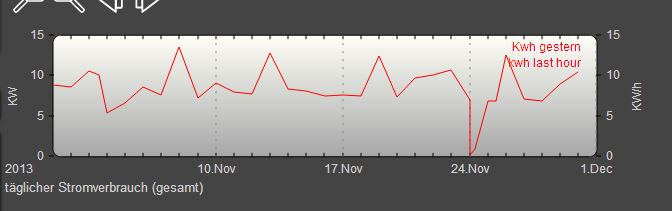 täglicher stromverbrauch gemessen mit der energiesparampel