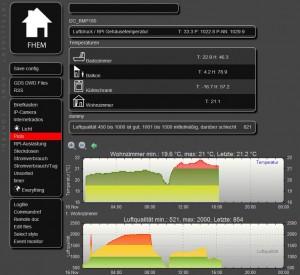 Frontend-Ansicht mit Luftqualitäts-Plot und Temperatur-Plot