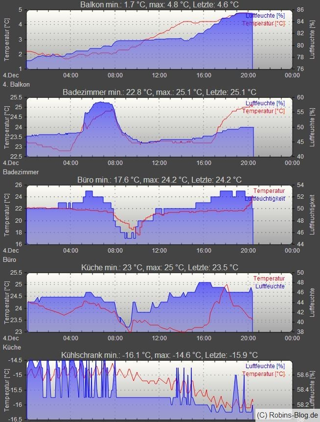 Temperatursensoren mit JeeLink, Raspberry Pi und Fhem im Einsatz