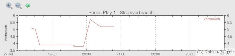stromverbrauch sonos play1